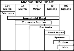 Particle micron chart